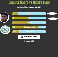 Lassina Traore vs Nazarii Nych h2h player stats