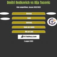 Dmitri Redkovich vs Ilija Tucevic h2h player stats