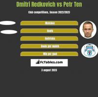 Dmitri Redkovich vs Petr Ten h2h player stats