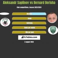 Aleksandr Saplinov vs Bernard Berisha h2h player stats