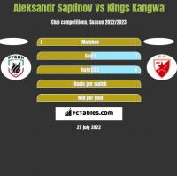 Aleksandr Saplinov vs Kings Kangwa h2h player stats