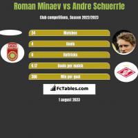 Roman Minaev vs Andre Schuerrle h2h player stats