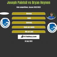 Joseph Paintsil vs Bryan Heynen h2h player stats