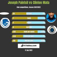 Joseph Paintsil vs Clinton Mata h2h player stats