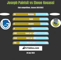 Joseph Paintsil vs Eboue Kouassi h2h player stats