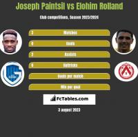 Joseph Paintsil vs Elohim Rolland h2h player stats