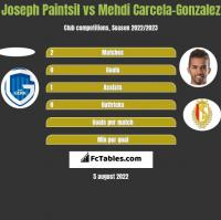 Joseph Paintsil vs Mehdi Carcela-Gonzalez h2h player stats