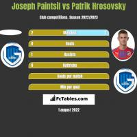 Joseph Paintsil vs Patrik Hrosovsky h2h player stats
