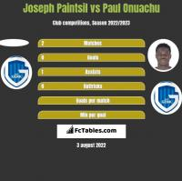 Joseph Paintsil vs Paul Onuachu h2h player stats
