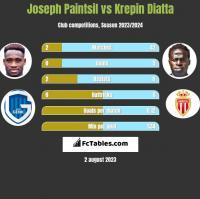 Joseph Paintsil vs Krepin Diatta h2h player stats