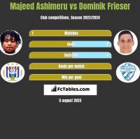 Majeed Ashimeru vs Dominik Frieser h2h player stats