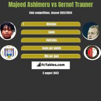 Majeed Ashimeru vs Gernot Trauner h2h player stats