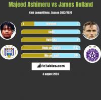 Majeed Ashimeru vs James Holland h2h player stats