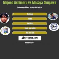 Majeed Ashimeru vs Masaya Okugawa h2h player stats