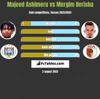 Majeed Ashimeru vs Mergim Berisha h2h player stats