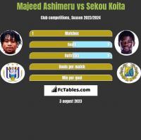 Majeed Ashimeru vs Sekou Koita h2h player stats