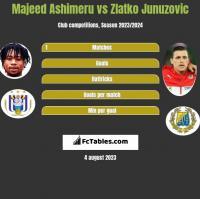 Majeed Ashimeru vs Zlatko Junuzovic h2h player stats