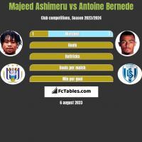 Majeed Ashimeru vs Antoine Bernede h2h player stats