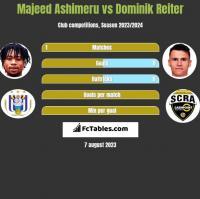 Majeed Ashimeru vs Dominik Reiter h2h player stats