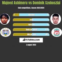 Majeed Ashimeru vs Dominik Szoboszlai h2h player stats