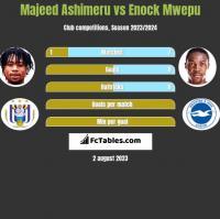 Majeed Ashimeru vs Enock Mwepu h2h player stats