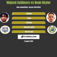 Majeed Ashimeru vs Noah Okafor h2h player stats