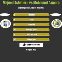 Majeed Ashimeru vs Mohamed Camara h2h player stats