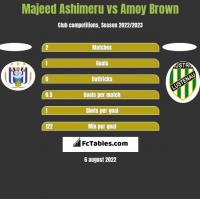 Majeed Ashimeru vs Amoy Brown h2h player stats