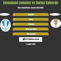 Emmanuel Lomotey vs Carlos Valverde h2h player stats