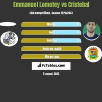 Emmanuel Lomotey vs Cristobal h2h player stats