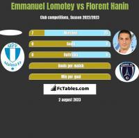 Emmanuel Lomotey vs Florent Hanin h2h player stats
