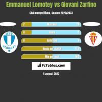 Emmanuel Lomotey vs Giovani Zarfino h2h player stats