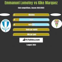Emmanuel Lomotey vs Kike Marquez h2h player stats