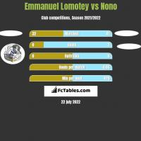 Emmanuel Lomotey vs Nono h2h player stats