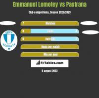 Emmanuel Lomotey vs Pastrana h2h player stats