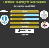 Emmanuel Lomotey vs Roberto Olabe h2h player stats