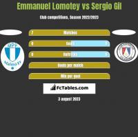 Emmanuel Lomotey vs Sergio Gil h2h player stats
