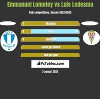 Emmanuel Lomotey vs Luis Ledesma h2h player stats