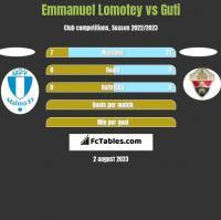 Emmanuel Lomotey vs Guti h2h player stats