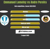 Emmanuel Lomotey vs Andre Pereira h2h player stats
