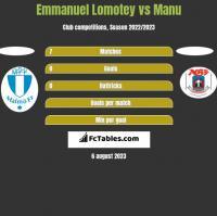 Emmanuel Lomotey vs Manu h2h player stats