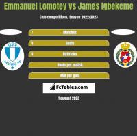 Emmanuel Lomotey vs James Igbekeme h2h player stats