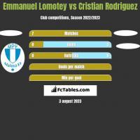 Emmanuel Lomotey vs Cristian Rodriguez h2h player stats