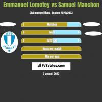 Emmanuel Lomotey vs Samuel Manchon h2h player stats