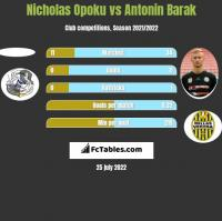 Nicholas Opoku vs Antonin Barak h2h player stats