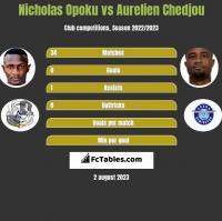Nicholas Opoku vs Aurelien Chedjou h2h player stats