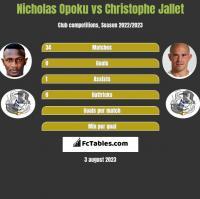 Nicholas Opoku vs Christophe Jallet h2h player stats