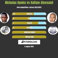 Nicholas Opoku vs Haitam Aleesami h2h player stats