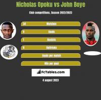 Nicholas Opoku vs John Boye h2h player stats