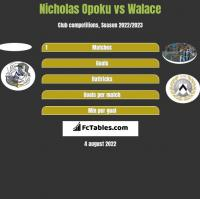 Nicholas Opoku vs Walace h2h player stats